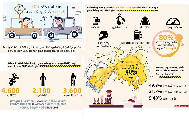 Vì sao hơn 85% số vụ tai nạn giao thông do nam giới gây ra?