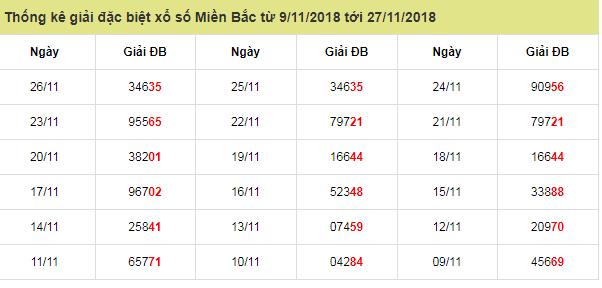 Dự đoán phân tích xsmb ngày 27/11 chính xác