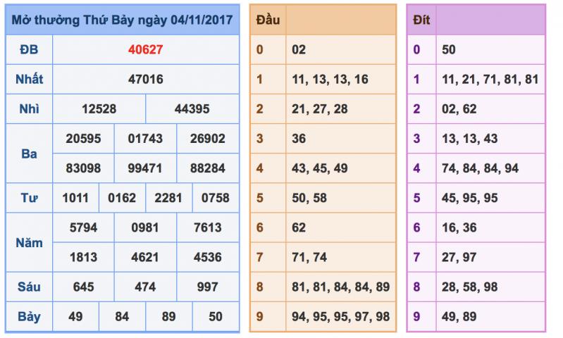 Dự đoán xổ số miền bắc chính xác ngày 05/11 từ các cao thủ