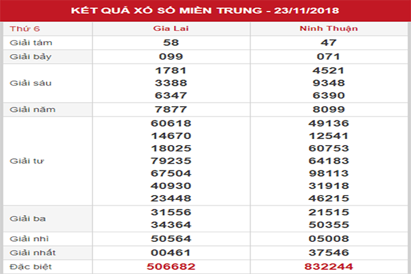... kết quả xổ số miền Trung hôm nay ngày 30/11/2018 ,chúng tôi đã dựa trên  số lần về nhiều, ít, gan trong 1 tuần của các cặp số từ 00 – 99.