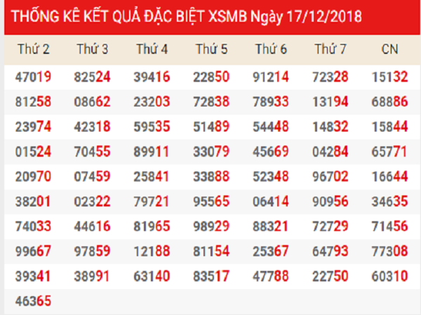 Chốt dự đoán kết quả xổ số miền bắc ngày 18/12 chuẩn xác