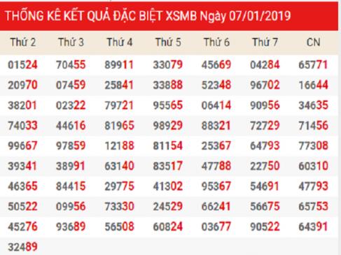 Tổng hợp kết quả xsmb siêu chuẩn ngày 28/01 xác xuất trúng 100%