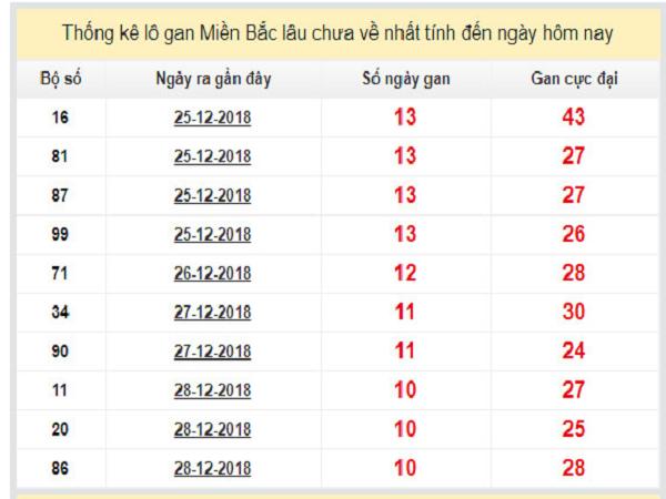 Tổng hợp kết quả xổ số miền bắc ngày 08/01 nhanh chóng