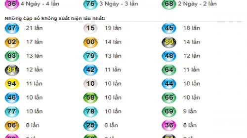Thống kê tổng hợp đưa ra dự đoán kết quả xổ số đồng tháp ngày 20/05