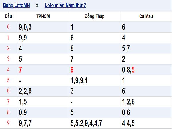Phân tích tổng hợp kết quả xổ số miền nam ngày 06/08 chuẩn xác