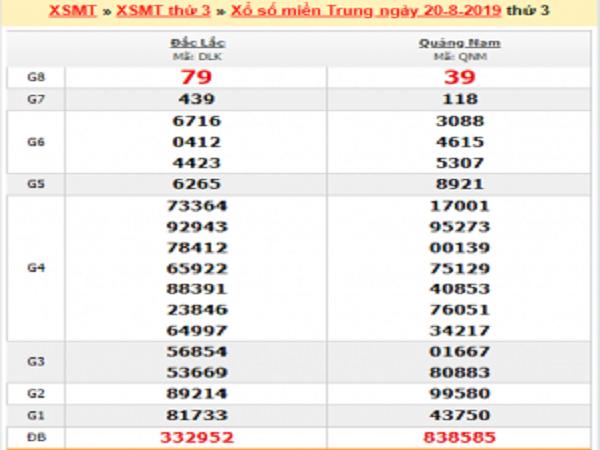 Phân tích tổng hợp KQXSMT ngày 27/08 xác suất trúng 100%