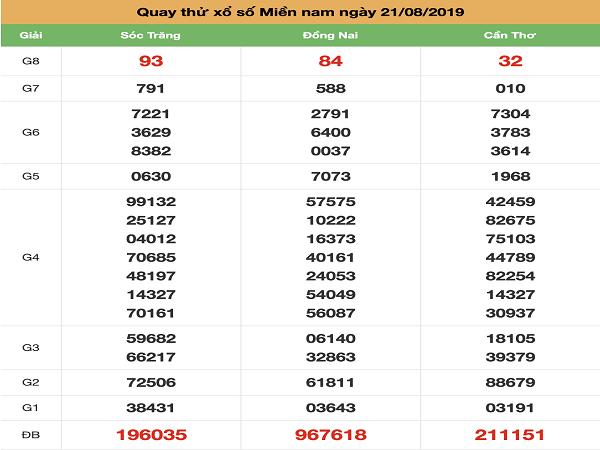 Tổng hợp dự đoán Dự đoán xổ số miền nam ngày 21/08 chính xác