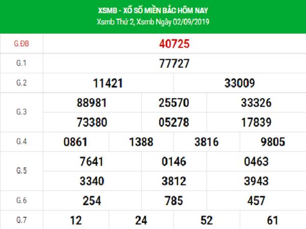Bảng phân tích dự đoán KQXSMB ngày 03/09 chính xác 99,9%