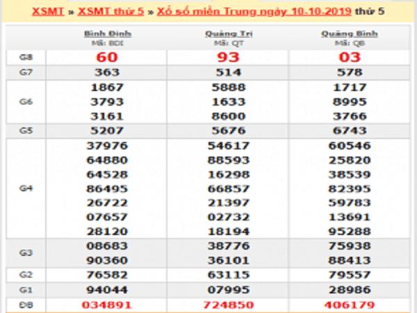 Dự đoán kqxsmt ngày 17/10 chuẩn xác từ các cao thủ