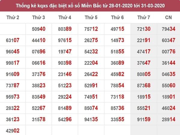 -tk-giai-dac-biet-MB-31-3-2020-min