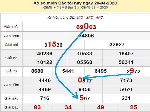 Nhận định xổ số miền bắc ngày 29/04 có khả năng trúng lớn