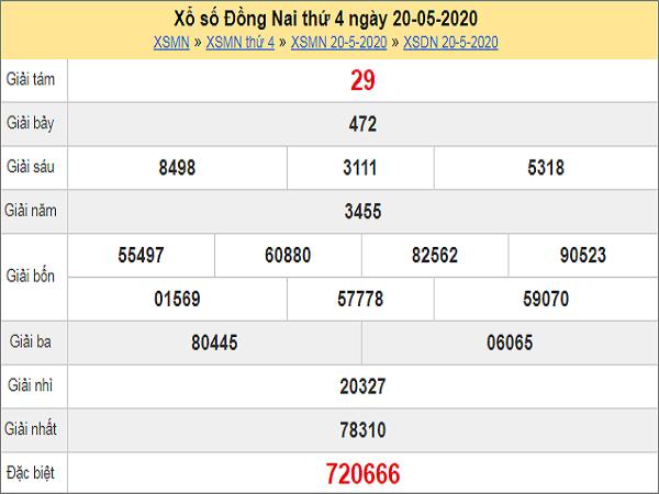 Phân tích XSDN 27/5/2020