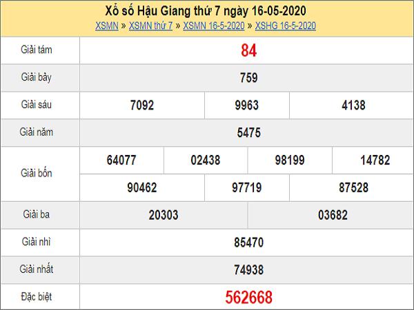Phân tích XSHG 23/5/2020
