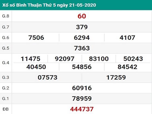Nhận định KQXSBT- chốt xổ số bình thuận ngày 28/05 của các chuyên gia