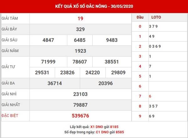 Dự đoán KQXS Đắc Nông thứ 7 ngày 6-6-2020