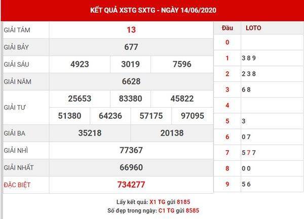 Phân tích KQSX Tiền Giang chủ nhật ngày 21-6-2020