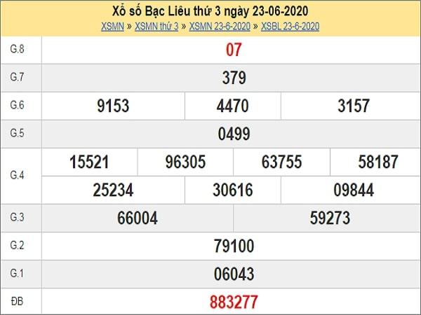 Nhận định XSBL 30/6/2020