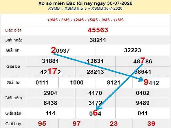 Bảng KQXSMB- Thống kê xổ số miền bắc ngày 31/07 của các chuyên gia
