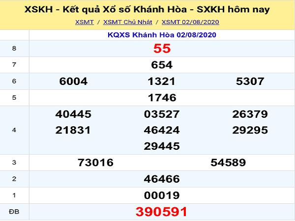 Bảng KQXSKH-Nhận định xổ số khánh hòa ngày 05/08 chuẩn xác