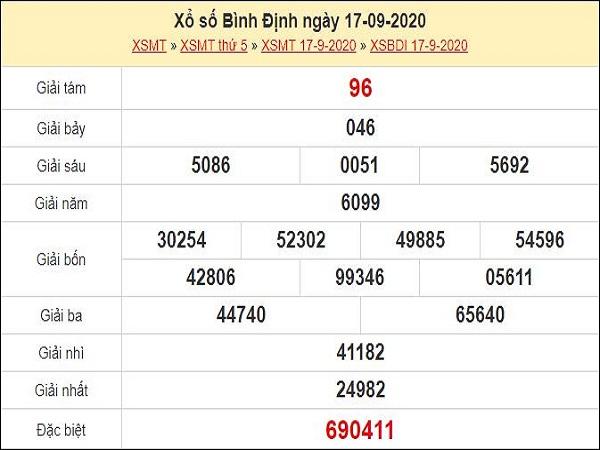 Nhận định XSBDI 24/9/2020