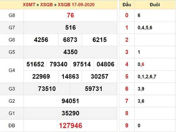 Tổng hợp nhận định KQXSQB ngày 24/09/2020 - xổ số quảng bình chuẩn xác