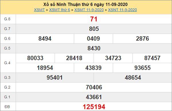 Thống kê XSNT 18/9/2020 chốt số đẹp Ninh Thuận thứ 5