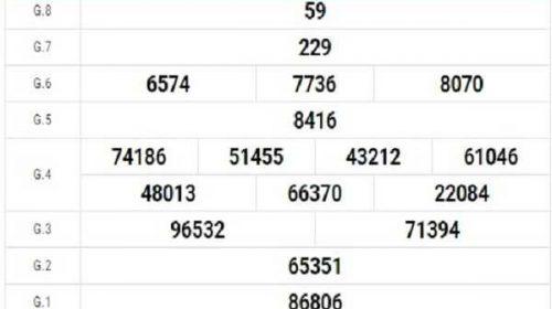 Thống kê KQXSKH ngày 28/10/2020- xổ số khánh hòa chi tiết