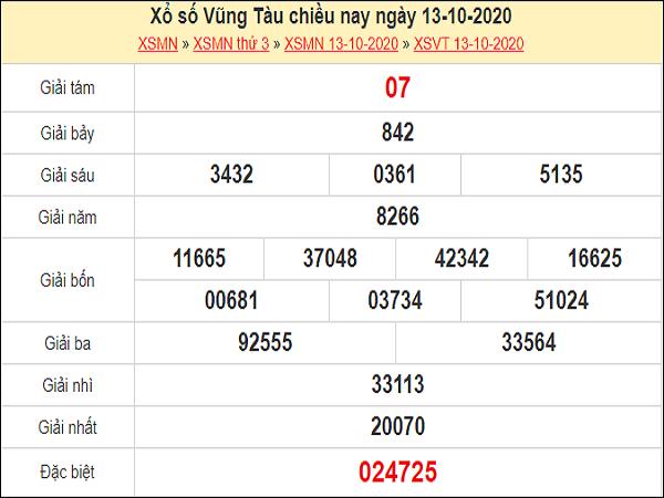 Nhận định XSVT 20/10/2020