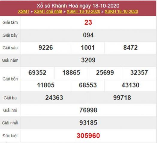 Thống kê XSKH 21/10/2020 chốt KQXS Khánh Hòa thứ 4