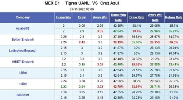 Kèo bóng đá hôm nay giữa Tigres UANL vs Cruz Azul