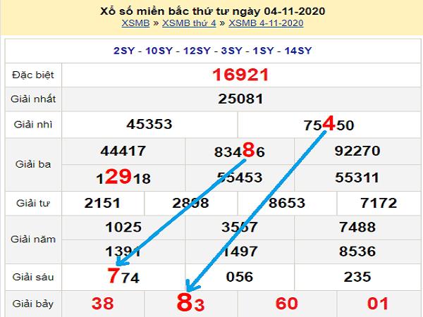 Soi cầu KQXSMB ngày 05/11/2020- xổ số miền bắc hôm nay
