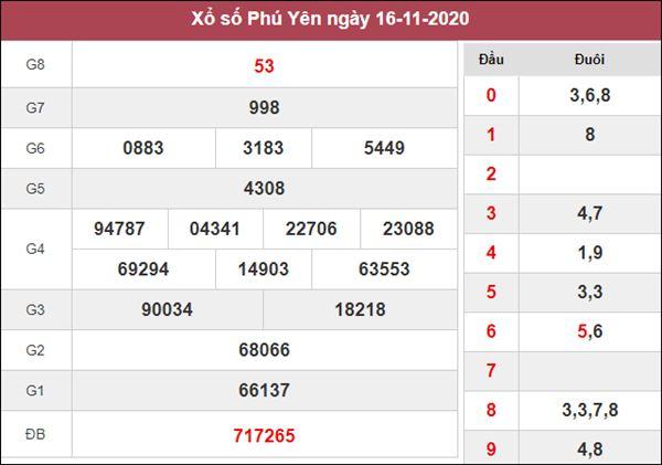 Phân tích XSPY 23/11/2020 chốt số dự đoán Phú Yên hôm nay