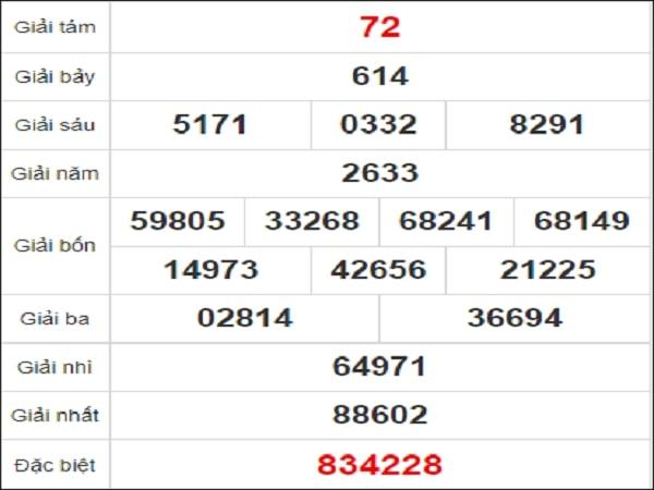 Quay thử xổ số Phú Yên chiều nay ngày 16 tháng 11 năm 2020