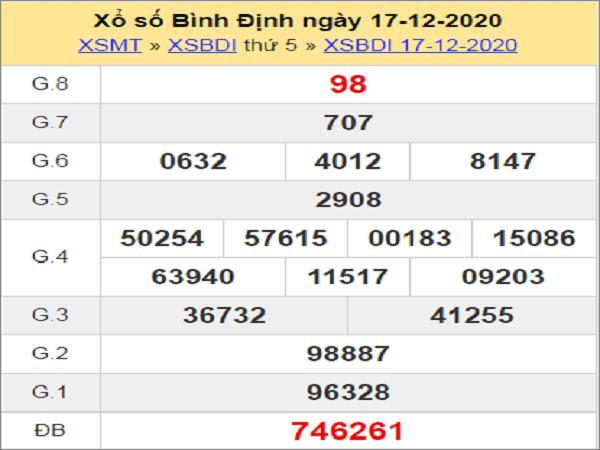 Thống kê XSBD ngày 24/12/2020- xổ số bình định chi tiết