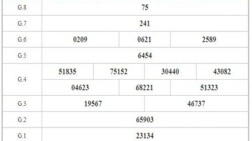 Soi cầu XSBT ngày 26/1/2021 dựa trên kết quả kì trước