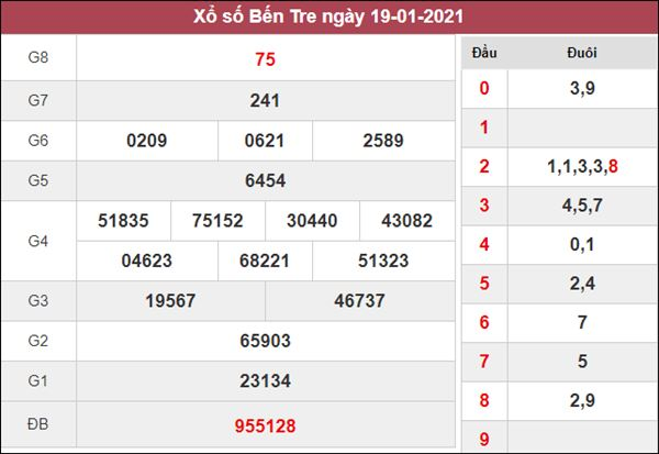 Soi cầu KQXS Bến Tre 26/1/2021 thứ 3 tỷ lệ trúng cao nhất