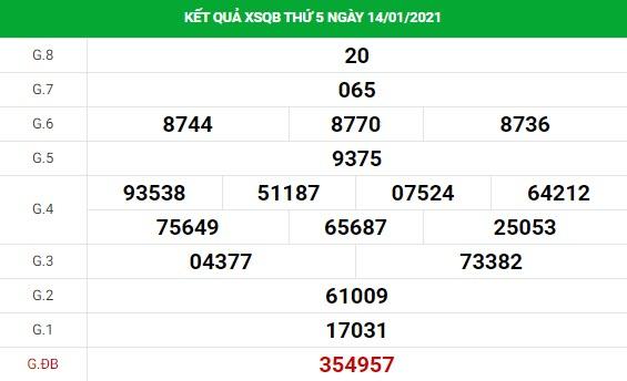 Phân tích kết quả XS Quảng Bình ngày 21/01/2021