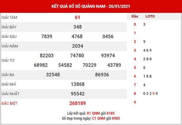 Phân tích XSQNM ngày 2/2/2021