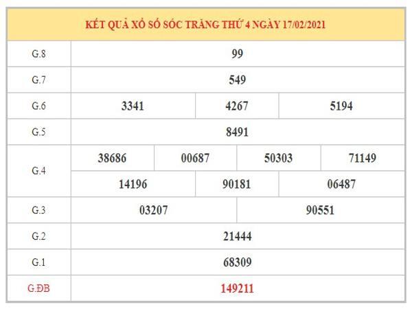 Phân tích KQXSST ngày 24/2/2021 dựa trên kết quả kỳ trước