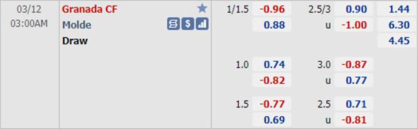 Kèo bóng đá giữa Granada vs Molde