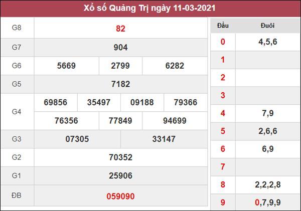 Nhận định KQXS Quảng Trị 18/3/2021 thứ 5 cùng chuyên gia