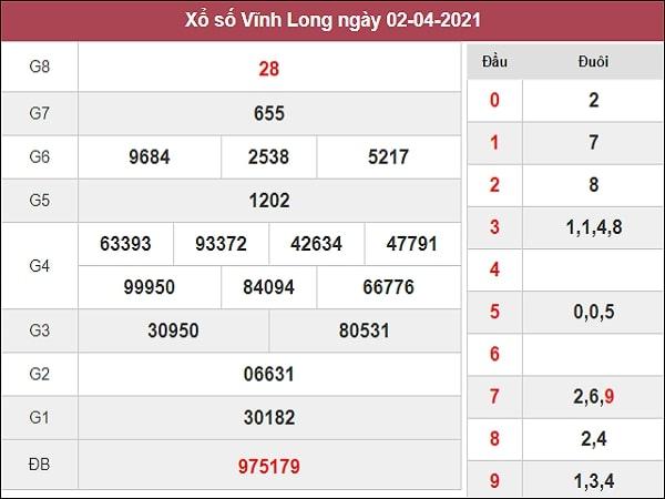 Dự đoán XSVL 09/04/2021