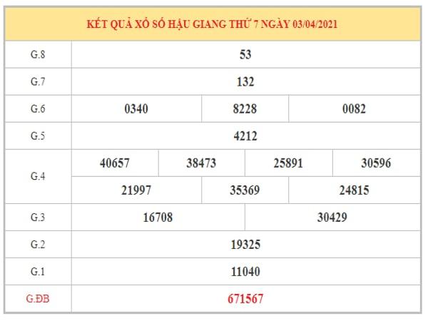 Phân tích KQXSHG ngày 10/4/2021 dựa trên kết quả kì trước