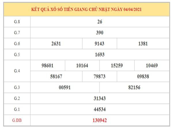 Thống kê KQXSTG ngày 11/4/2021 dựa trên kết quả kì trước