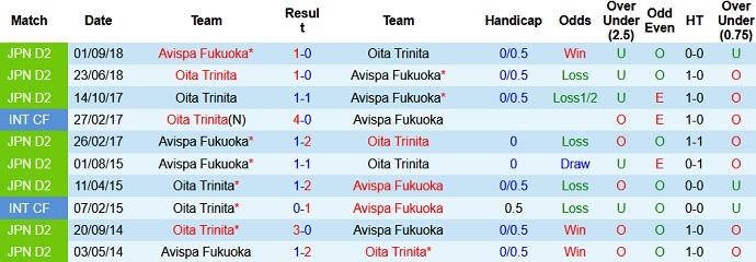 Nhận định kèo Oita Trinita vs Avispa Fukuoka