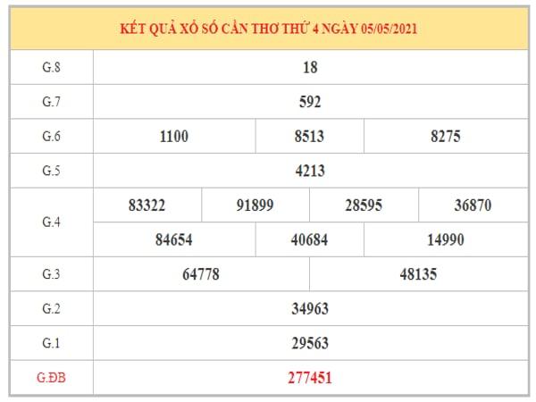 Nhận định KQXSCT ngày 12/5/2021 dựa trên kết quả kì trước
