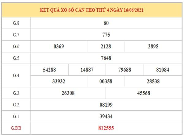 Dự đoán XSCT ngày 23/6/2021 dựa trên kết quả kì trước