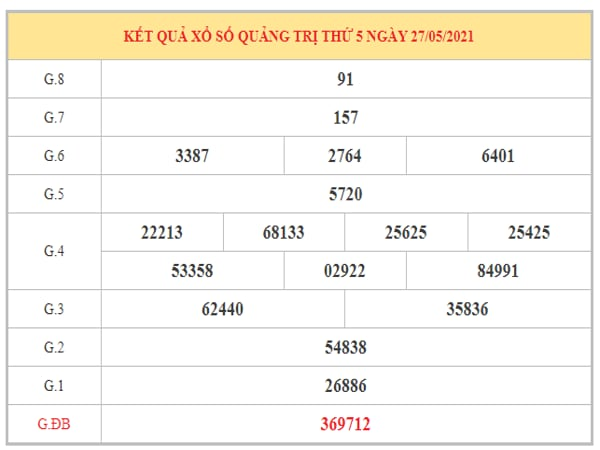 Nhận định KQXSQT ngày 3/6/2021 dựa trên kết quả kì trước
