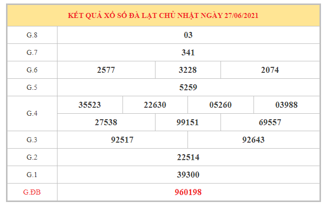 Nhận định KQXSDL ngày 4/7/2021 dựa trên kết quả kì trước