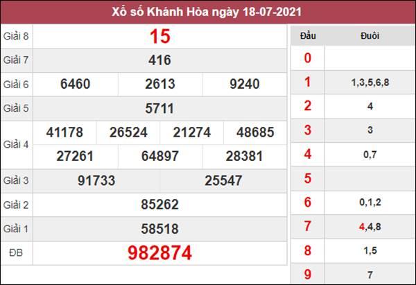 Phân tích XSKH 21/7/2021 chốt KQXS Khánh Hòa thứ 4